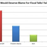 fiscalcliffpoll